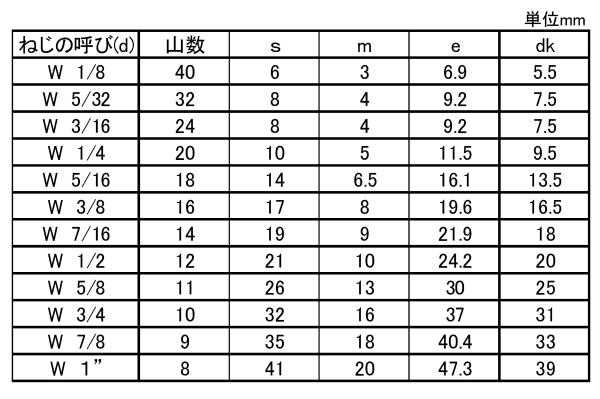 商品の詳細 | ネジ・ボルト・ナットのオンライン販売 ねじNo1.com