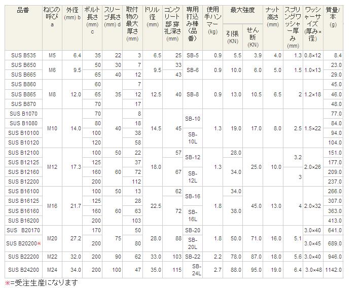「アンカーボルト 種類 サイズ」の検索結果 - Yahoo!検索(画像)